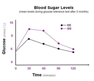 BloodSugarGraph